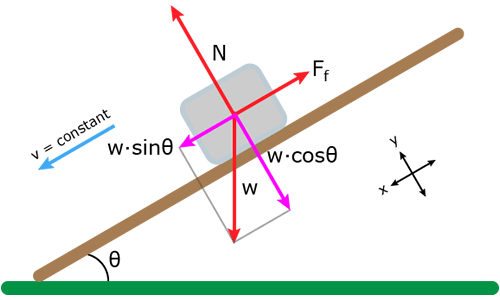 Friction example problem sliding down an inclined plane force diagram of block sliding down an incline plane ccuart Choice Image