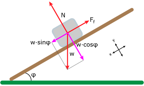 Force diagram of block sliding down an incline plane.