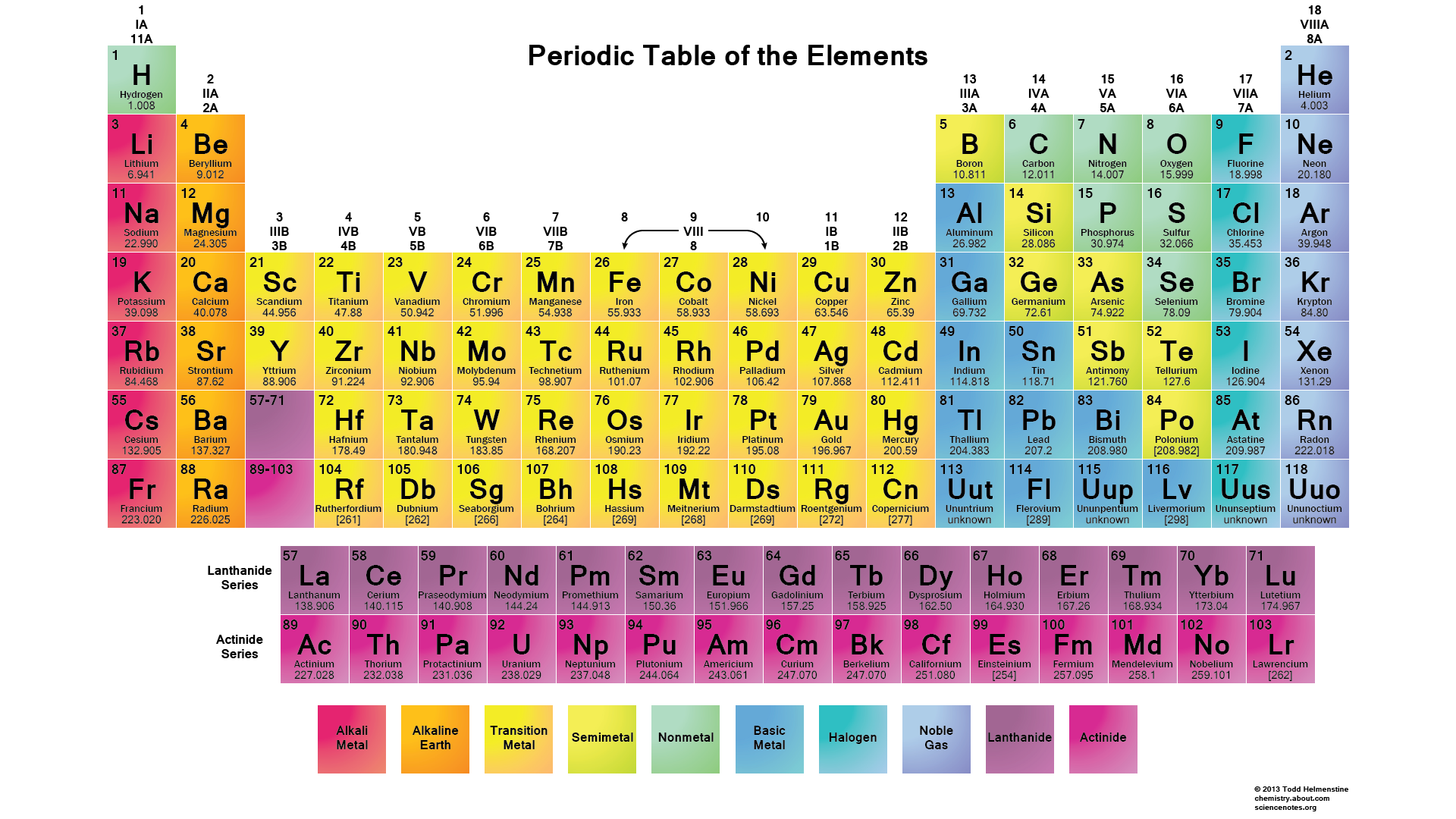 Hd Periodic Table Wallpaper Muted Colors