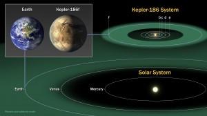 Kepler-186f Comparison Chart