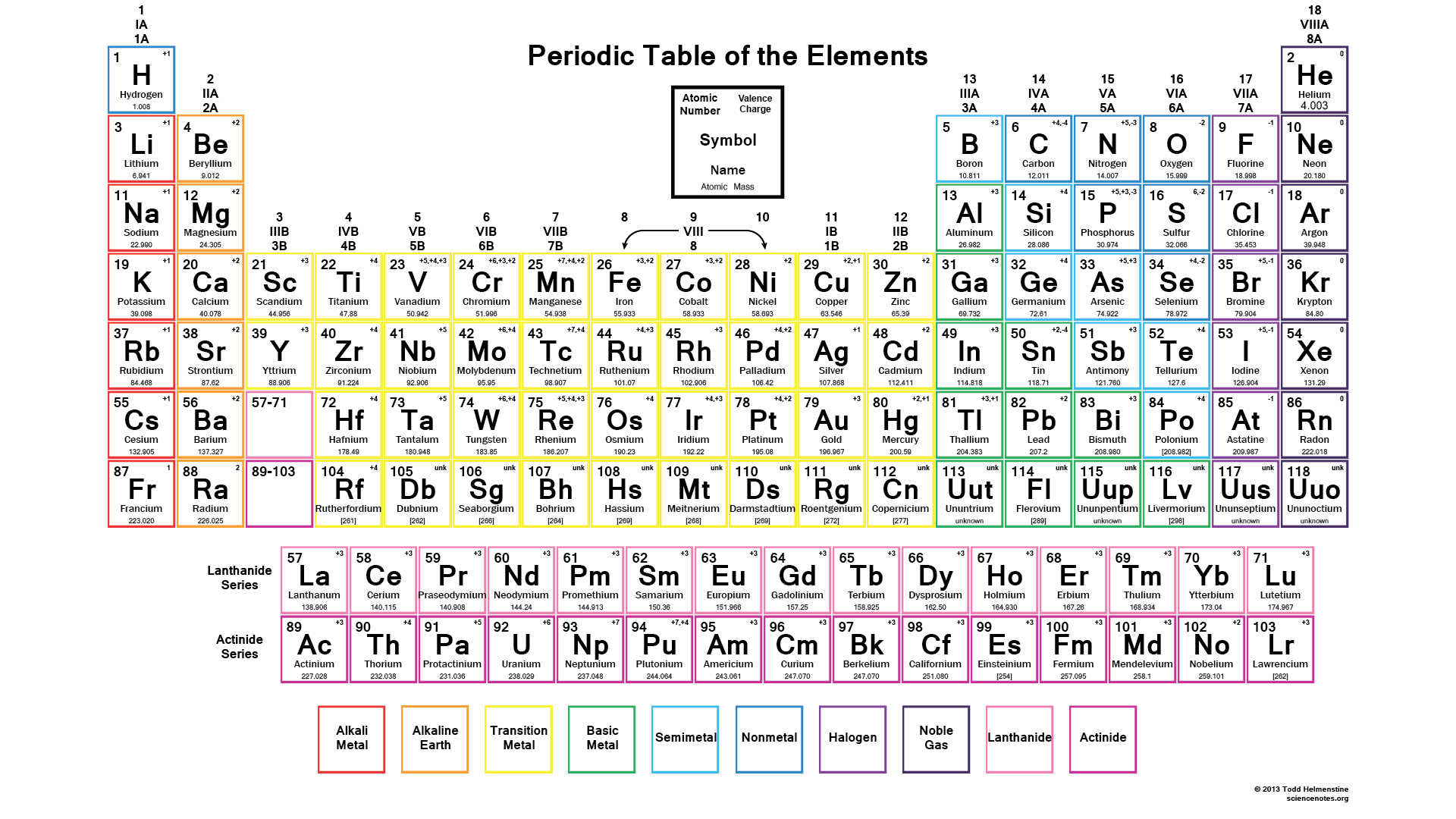 Downloadable periodic table element charges click for full size urtaz
