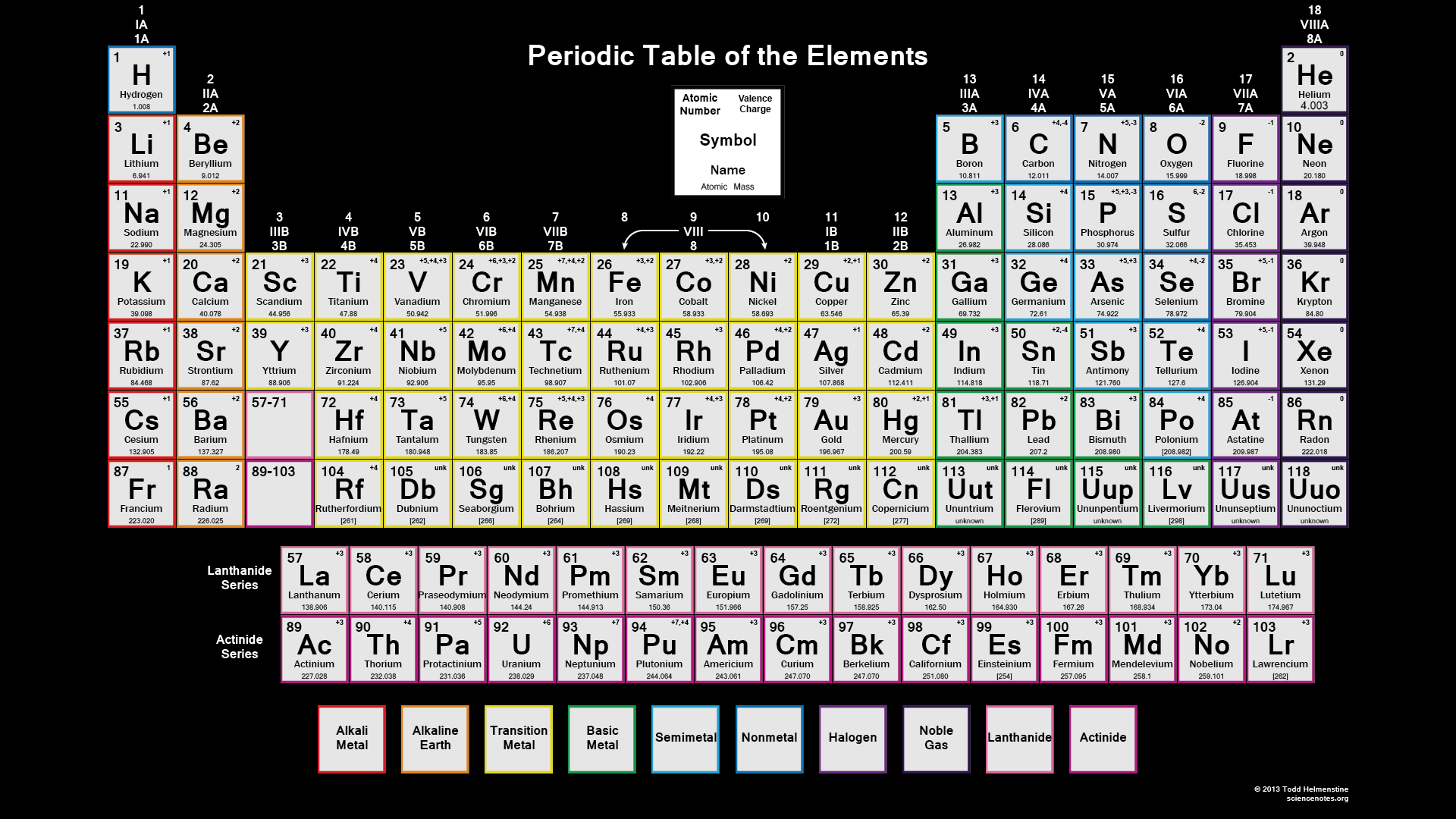 Downloadable Periodic Table Element Charges on Periodic Table Valence Electrons