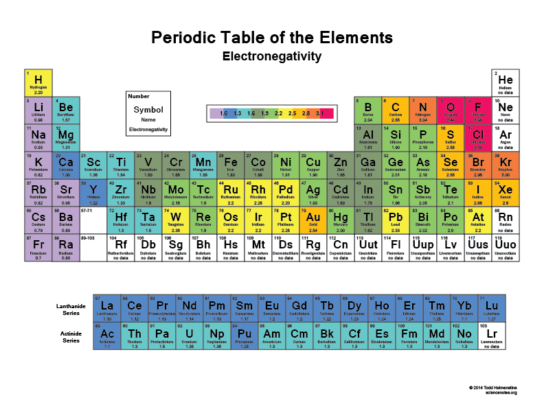 Electronegativity chart for 110 element in periodic table