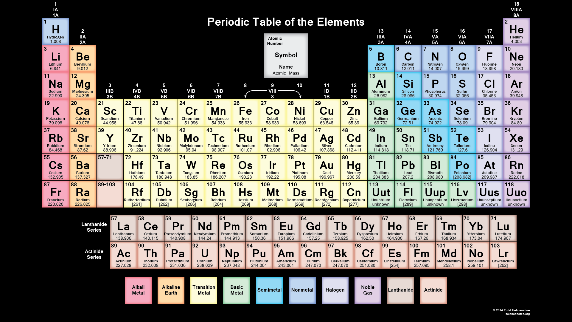 Black Background Colored Periodic Table Wallpaper