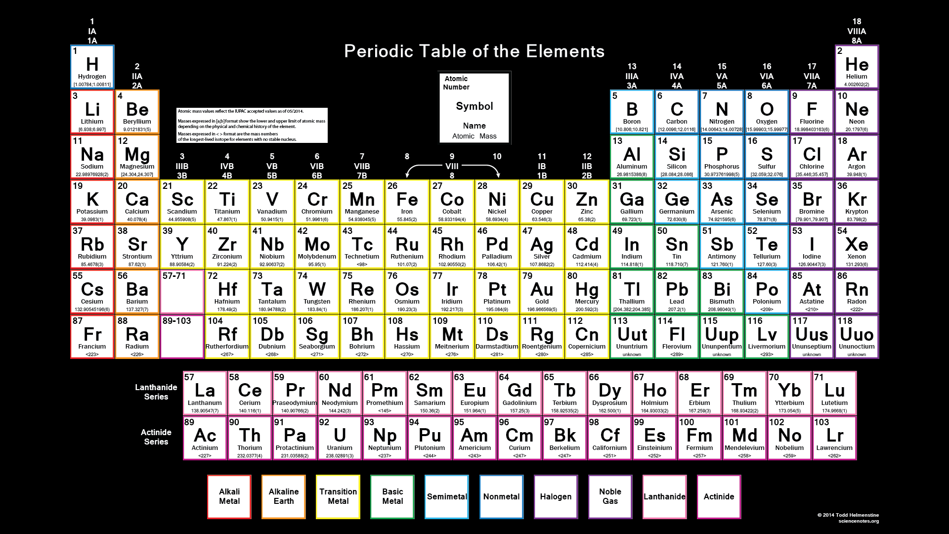 Color IUPAC Periodic Table Wallpaper
