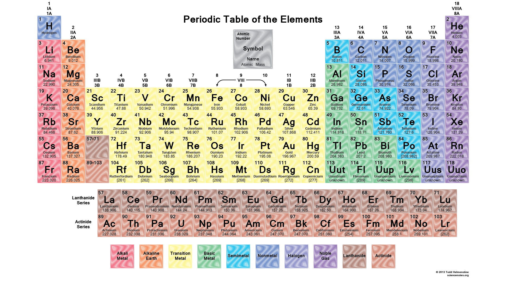 image relating to Printable Periodic Table With Names identify nastiik: Printable Periodic Desk Without the need of Names