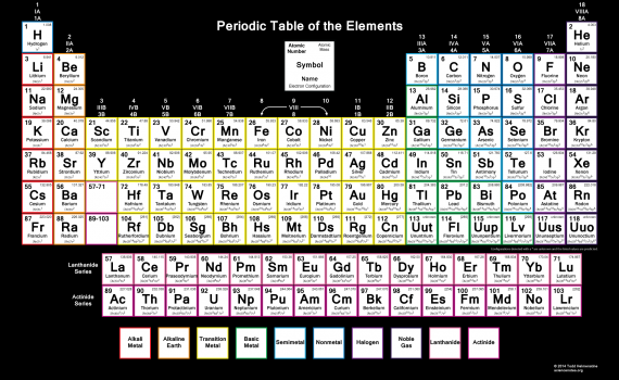 Color Periodic Table wallpaper with electron configurations and dark background.