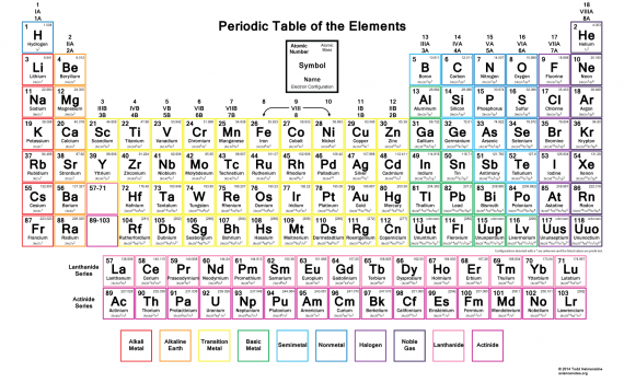 Color Periodic Table Wallpaper with Electron Configurations