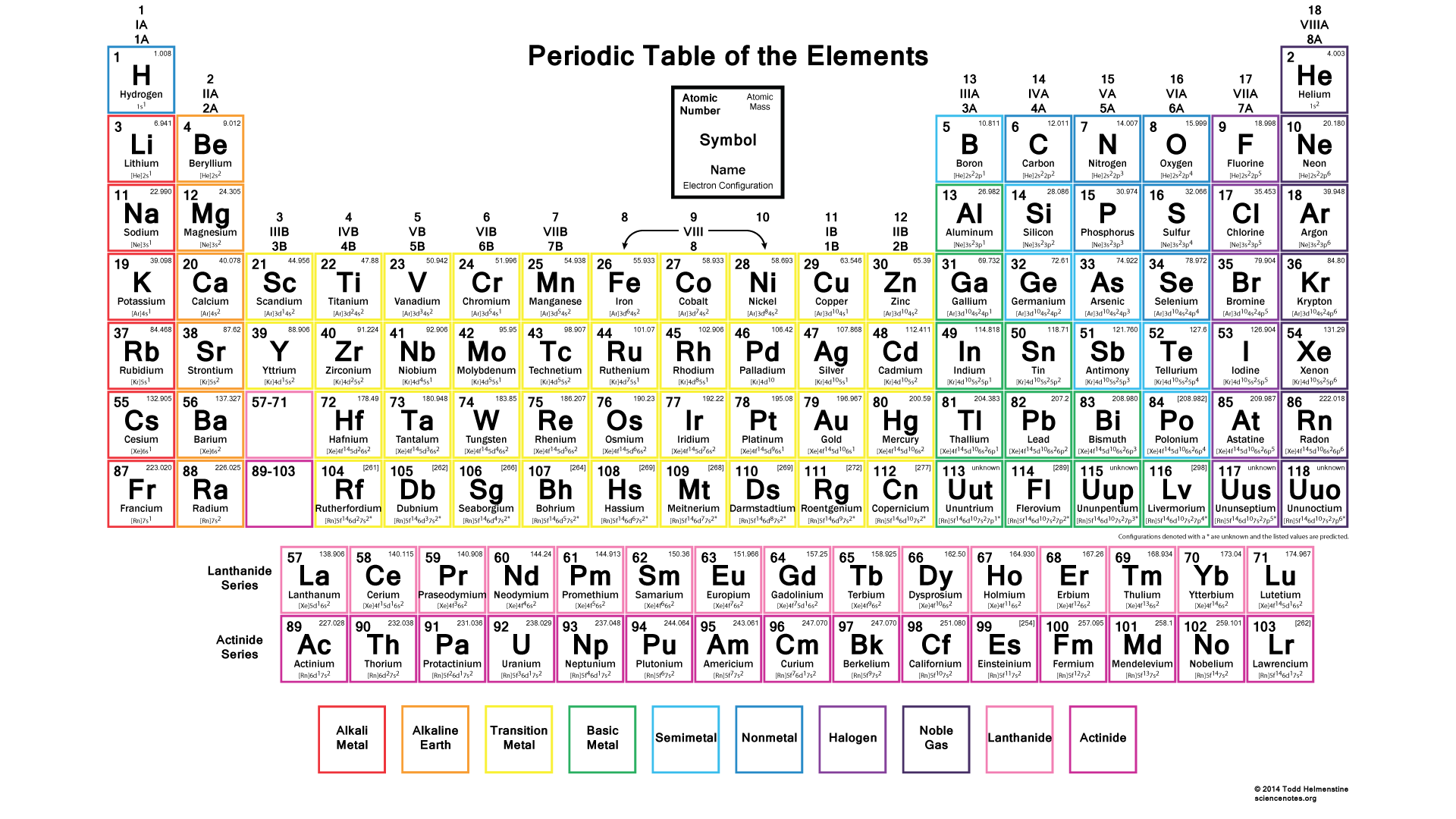 color periodic table with electron configurations. Black Bedroom Furniture Sets. Home Design Ideas