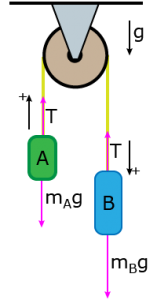 simple atwood s machine