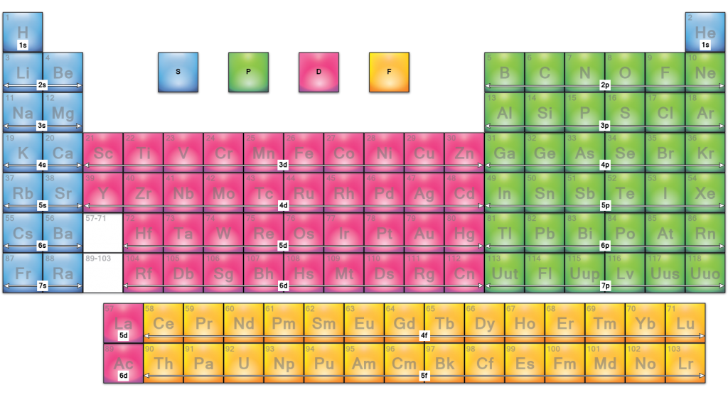 Outer Orbital Block Periodic Table