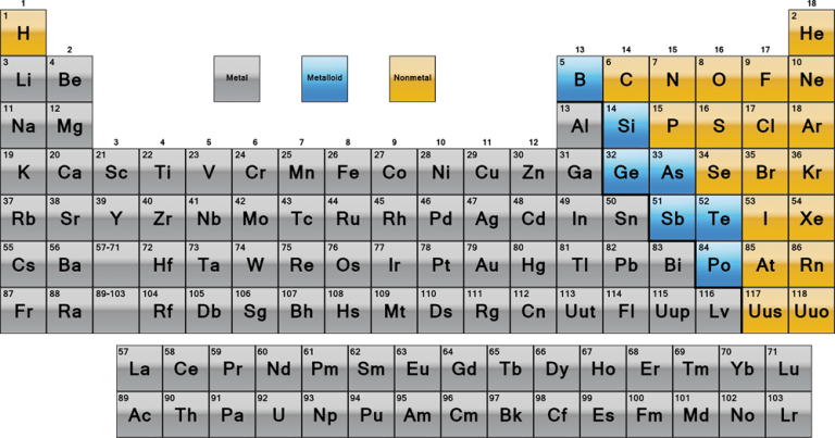 periodic table metals nonmetals and metalloids