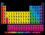 Farbperiodensystemsder Elemente