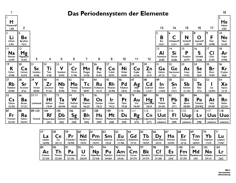 periodic table also contains each element's atomic number, atomic ...
