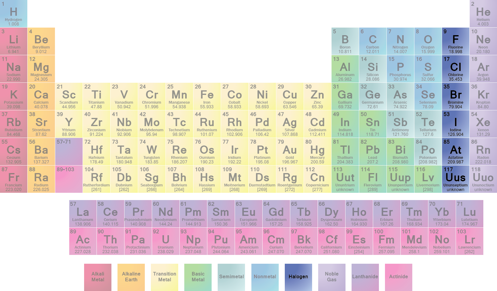 New periodic table with halogens periodic periodic table with halogens gamestrikefo Image collections