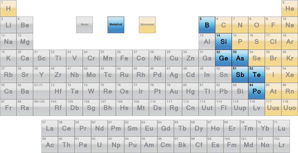 The metalloids or semimetals are a group of elements that contain properties of both metals and nonmetals. The highlighted elements are the metalloids.