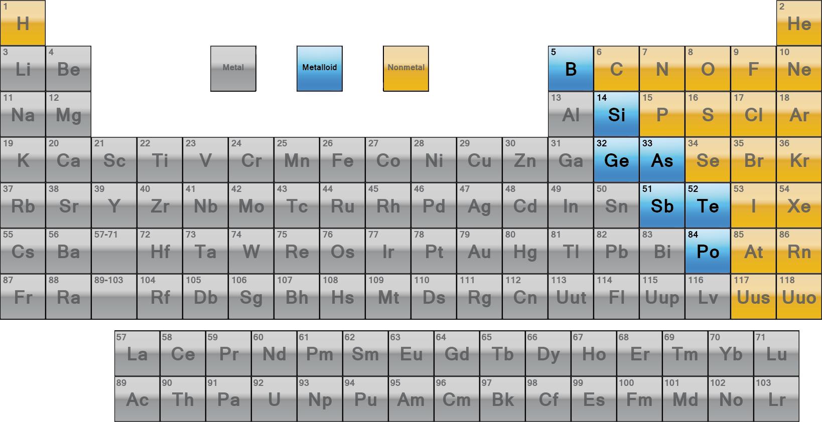 metals nonmetals metalloids worksheet