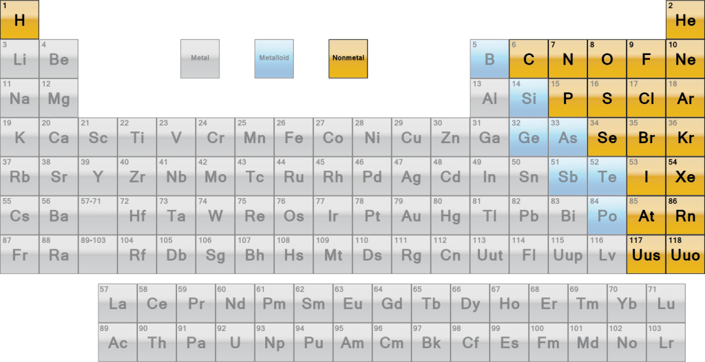 List Nonmetals on Periodic Table Labeled Elements Names