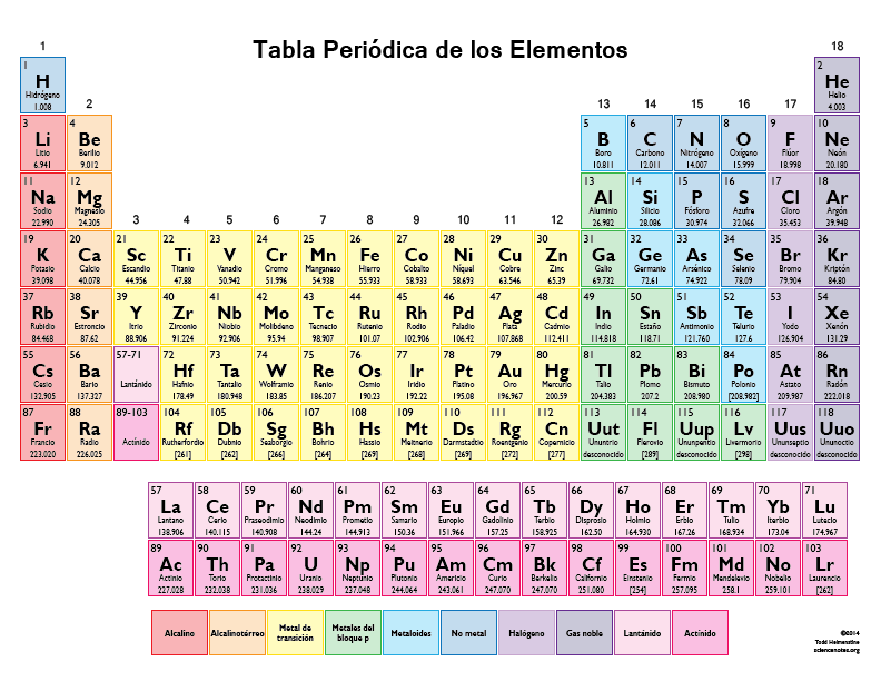 ... each element has it's atomic number, element symbol and atomic mass