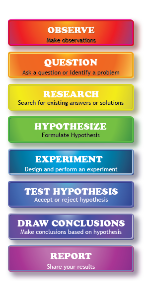 what process does burke use to define the research question Definition nature of  kleining offers four rules for a scientific and qualitative process of approaching understanding to reality rule 1 (refers to subject / researcher)  in survey projects the use of research questions and objectives is more frequent in experiments the use of hypotheses are more frequent.