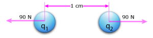 Setup diagram of Coulomb's Law Example Problem.