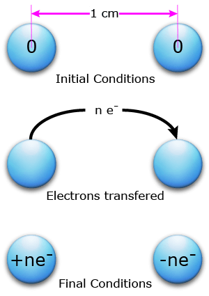 Coulomb Force Example Problem