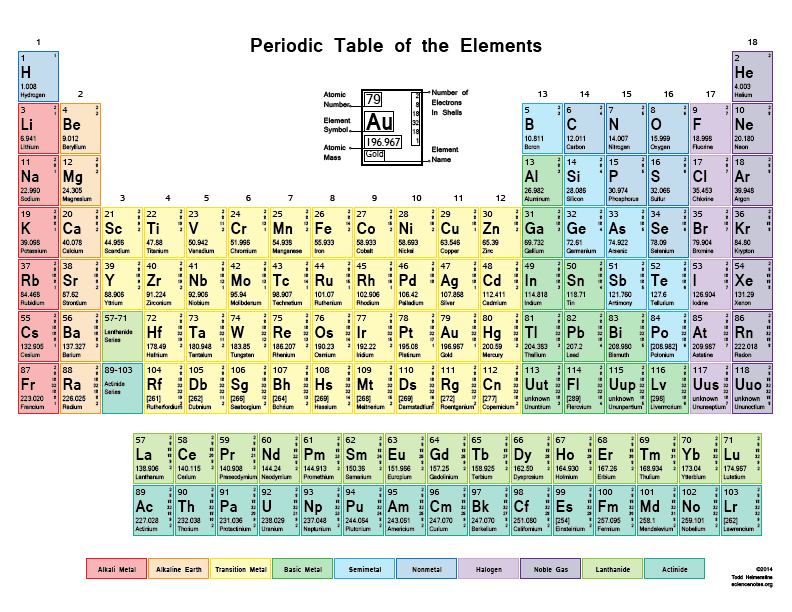 Pleasing Free Printable Periodic Tables Pdf And Png Science Notes Interior Design Ideas Inesswwsoteloinfo