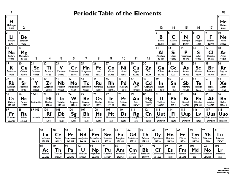 Black and white periodic table of the elements science for 10 elements of the periodic table
