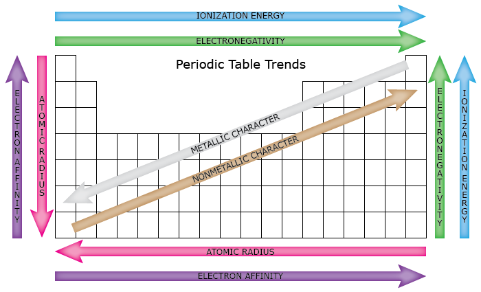 Periodictabletrendsg periodic table trends 1 urtaz Gallery