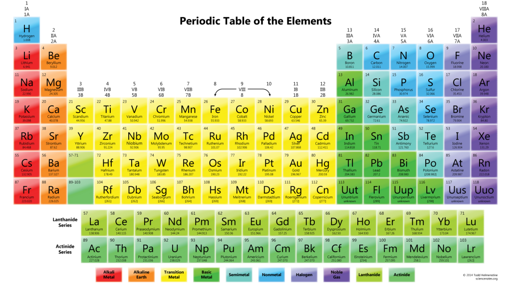 2015 Colorful Periodic Table