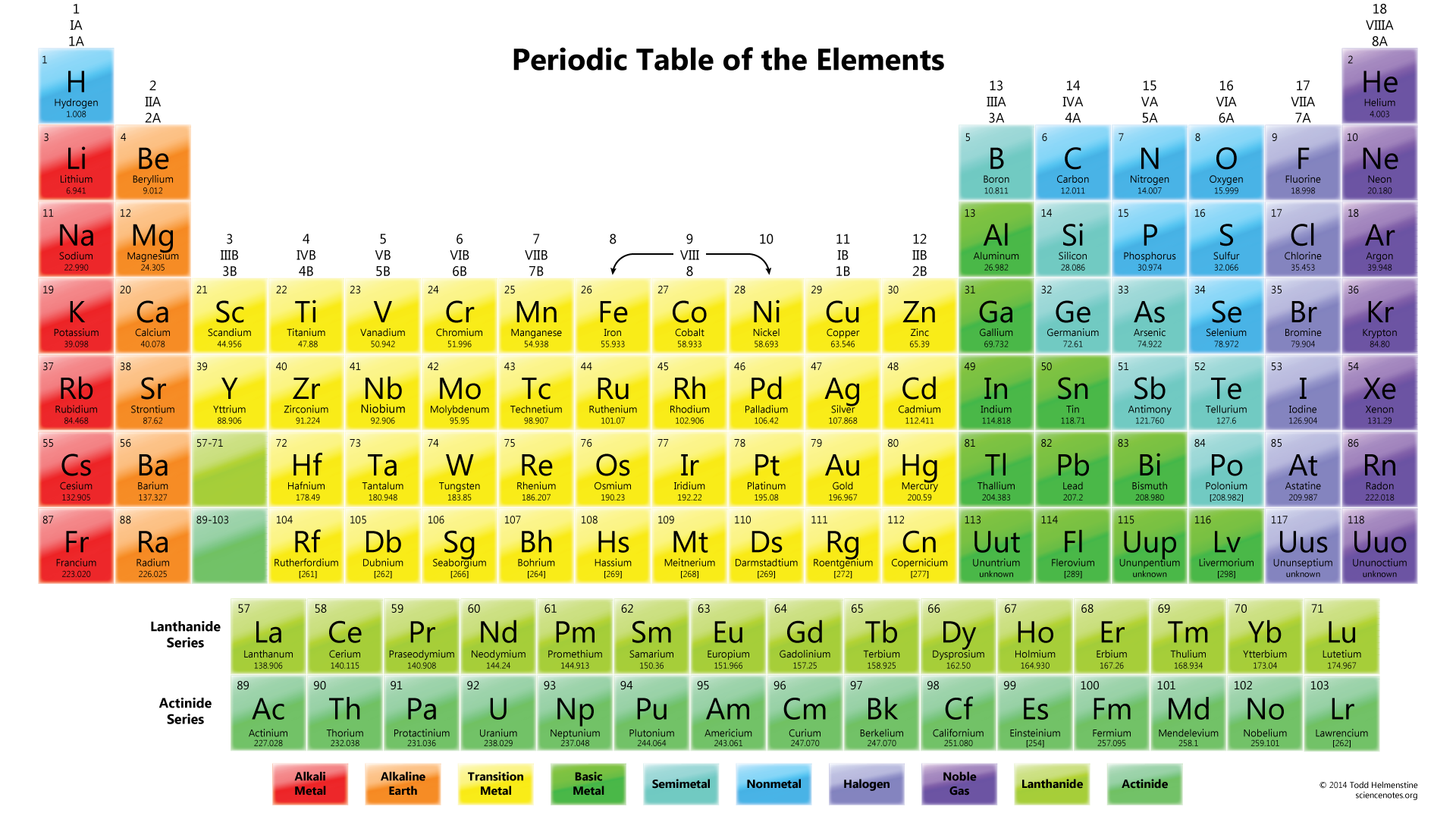 Periodic table wallpapers science notes and projects for Ptable italiano