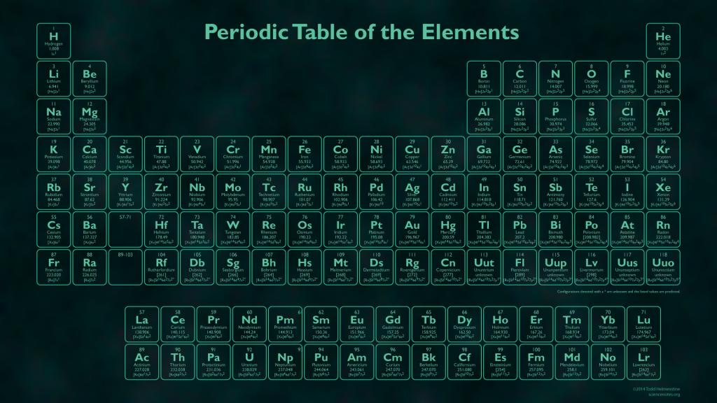 Glow in the Dark Periodic Table