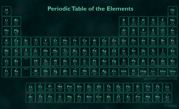 Glow in the Dark Periodic Table