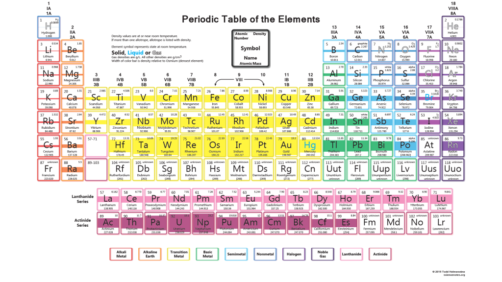 Periodic table wallpaper hd density periodic table wallpaper density urtaz