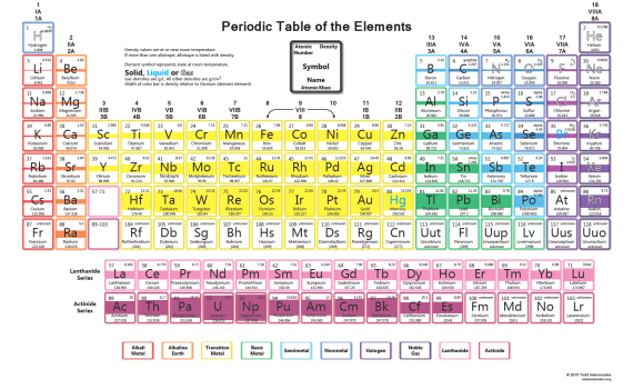 Density of Elements Periodic Table