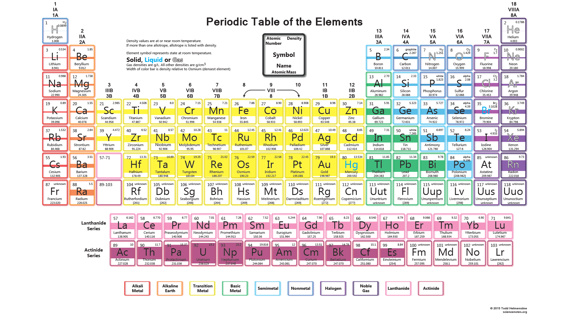Ucsb science line i found a great periodic table click here that has the density of each element in the top right corner gamestrikefo Images