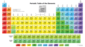 Periodic Table of the Elements with Boiling Points