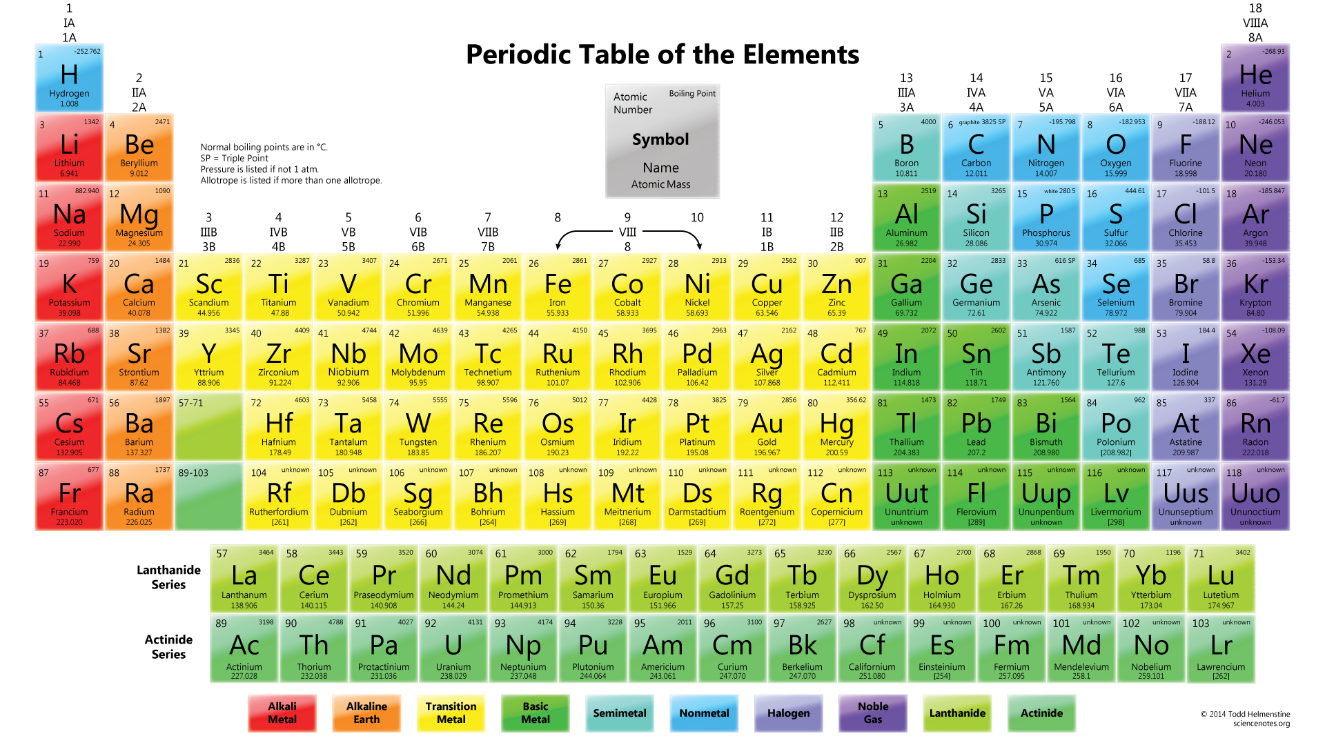 color periodic table of the elements with boiling points