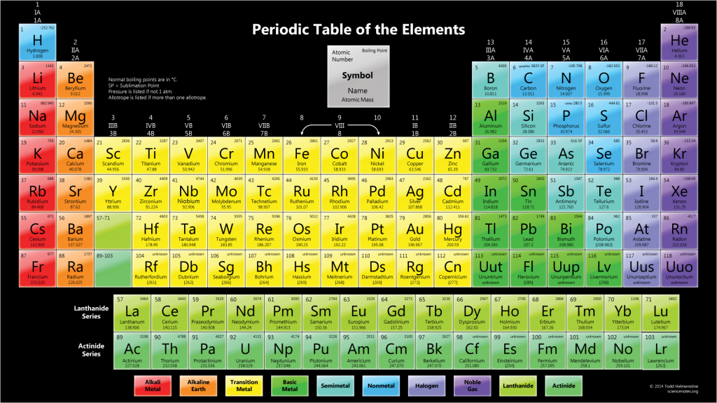 Periodic Table of the Elements Wallpaper with Boiling Points