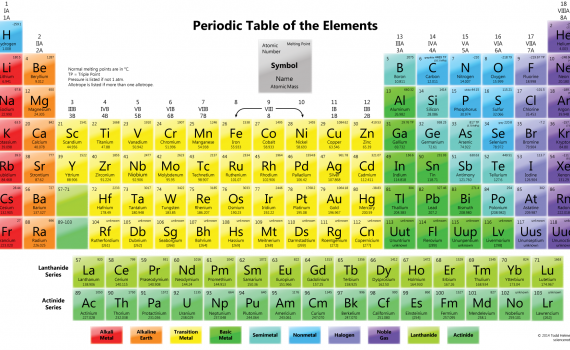 Color Periodic Table Wallpaper with Melting Points