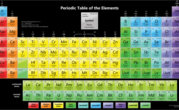 Color Periodic Table with Melting Points - Dark Background