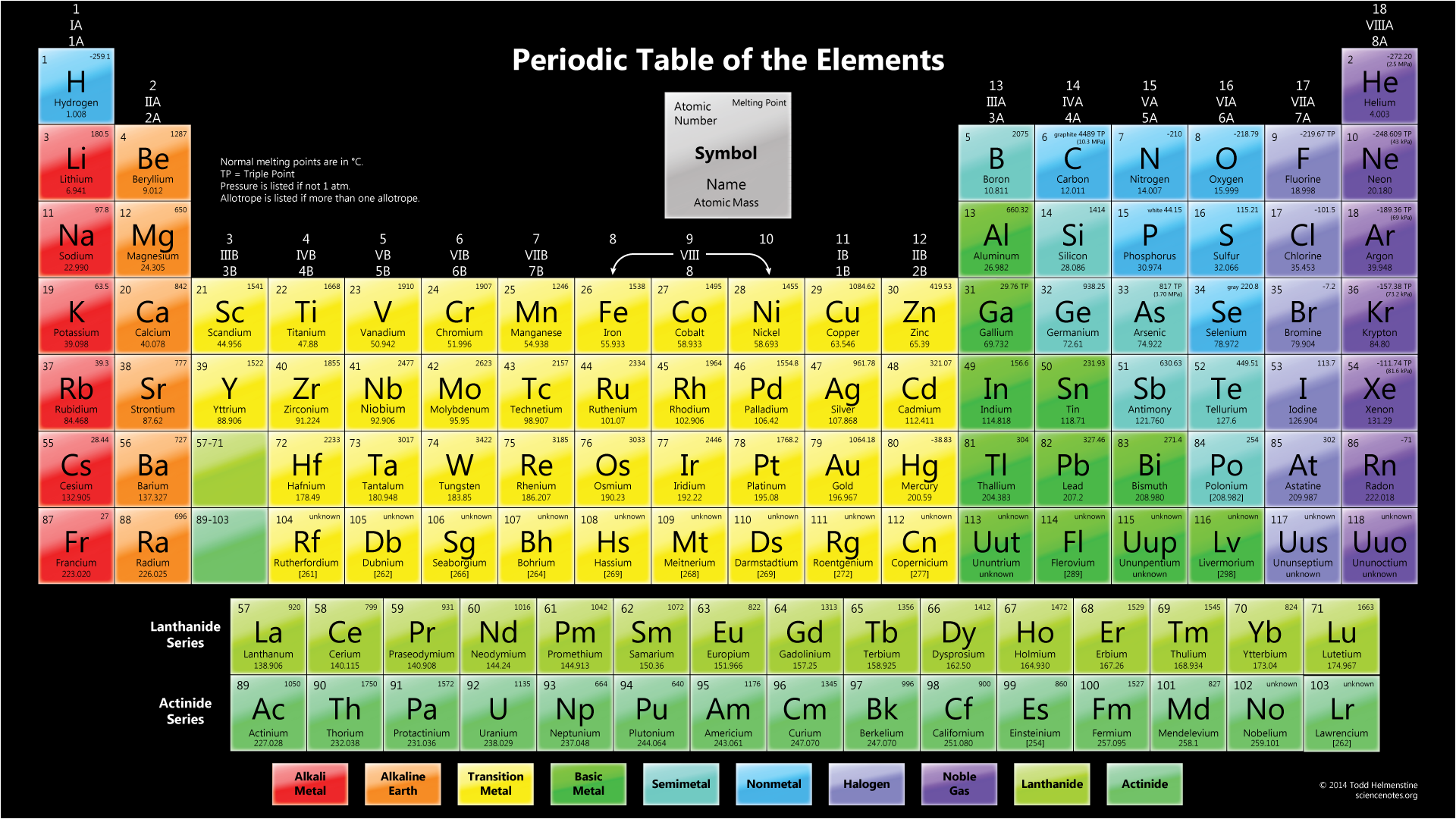 Periodic table wallpapers science notes and projects color periodic table with melting points dark background gamestrikefo Images