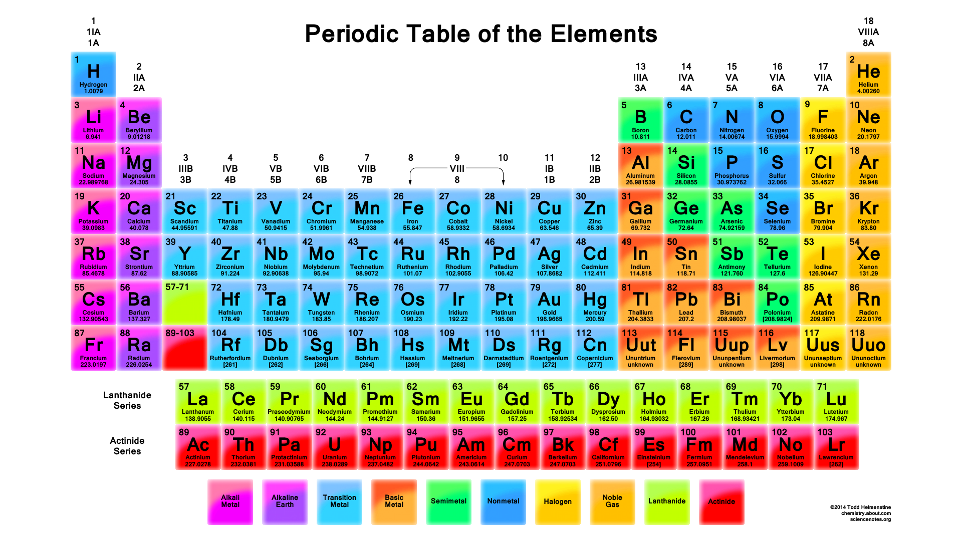 Vibrant Color Periodic Table - White Background