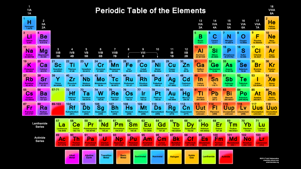Periodic Table 1920x1080 Black Background
