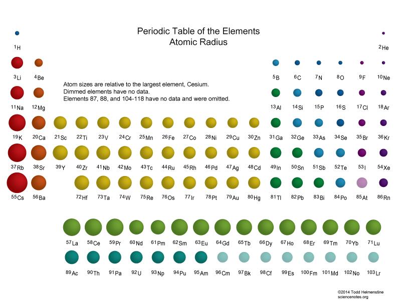 Periodictable Atomicradius on Bohr Model Neon Atom