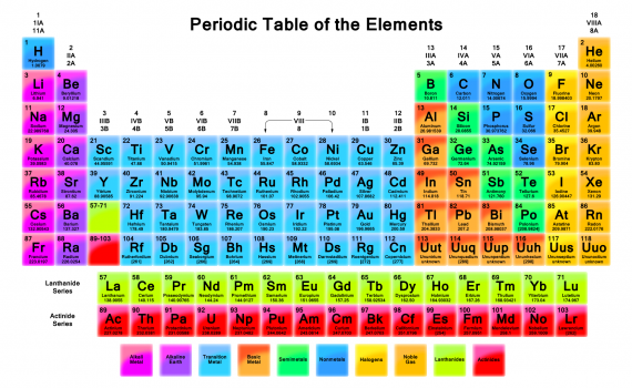 Vivid Color Periodic Table Wallpaper 1920x1080