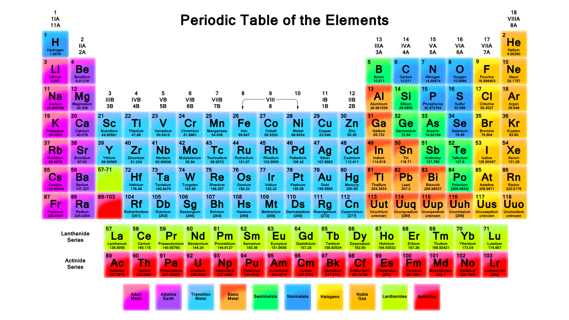 The periodic table wallpaper vivid color periodic table wallpaper 1920x1080 gamestrikefo Gallery