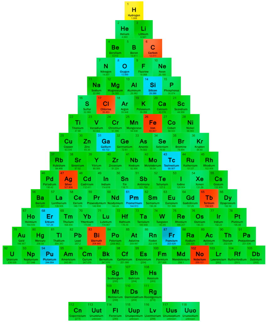 Chemis-Tree Color Periodic Table