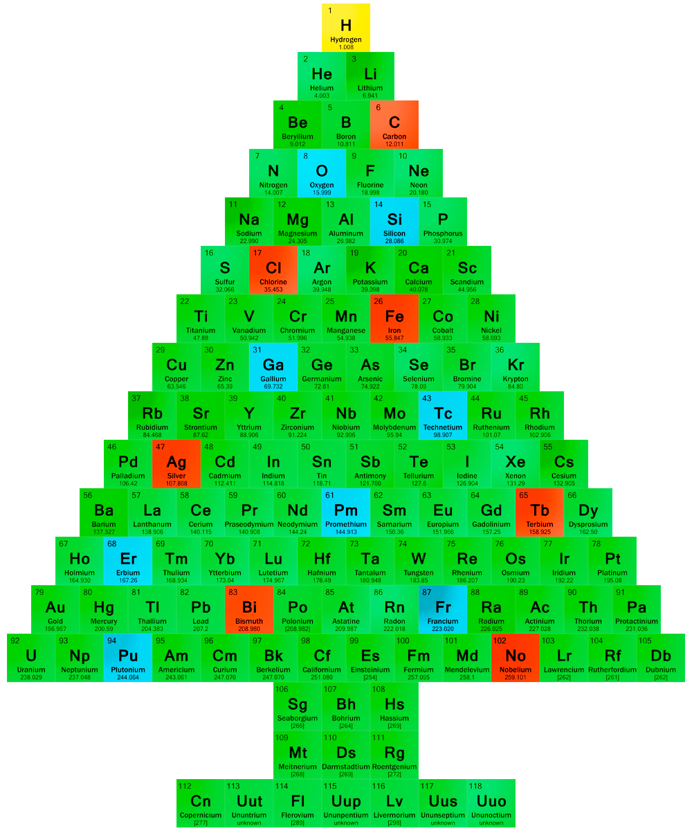 Christmas tree periodic table chemis tree for 12 days of christmas table numbers