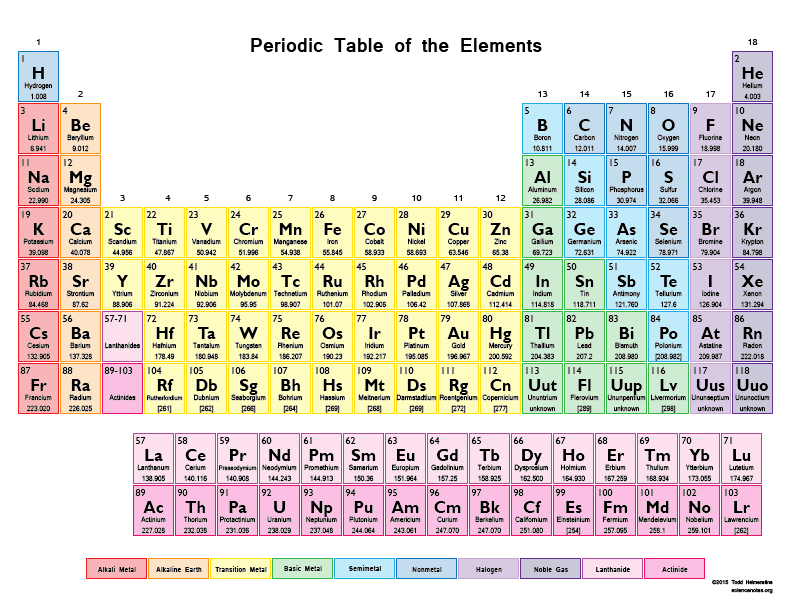 Printable Color Periodic Table Chart - 2015